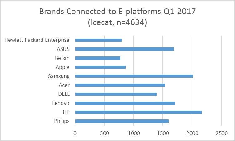 Brands Connected eplatforms Q1 2017