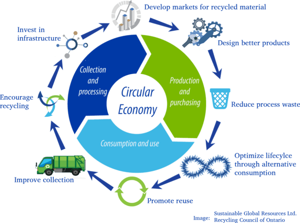 Iceclog: Profitable shift to Circular Economy for Manufacturers ...